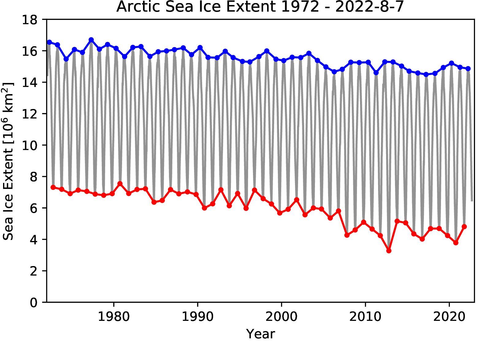 https://seaice.uni-bremen.de/data/amsr2/today/ice_minmax_n.png