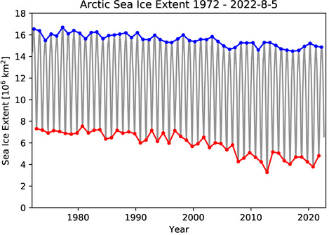 Diagram: Arctic sea ice extent since 1972