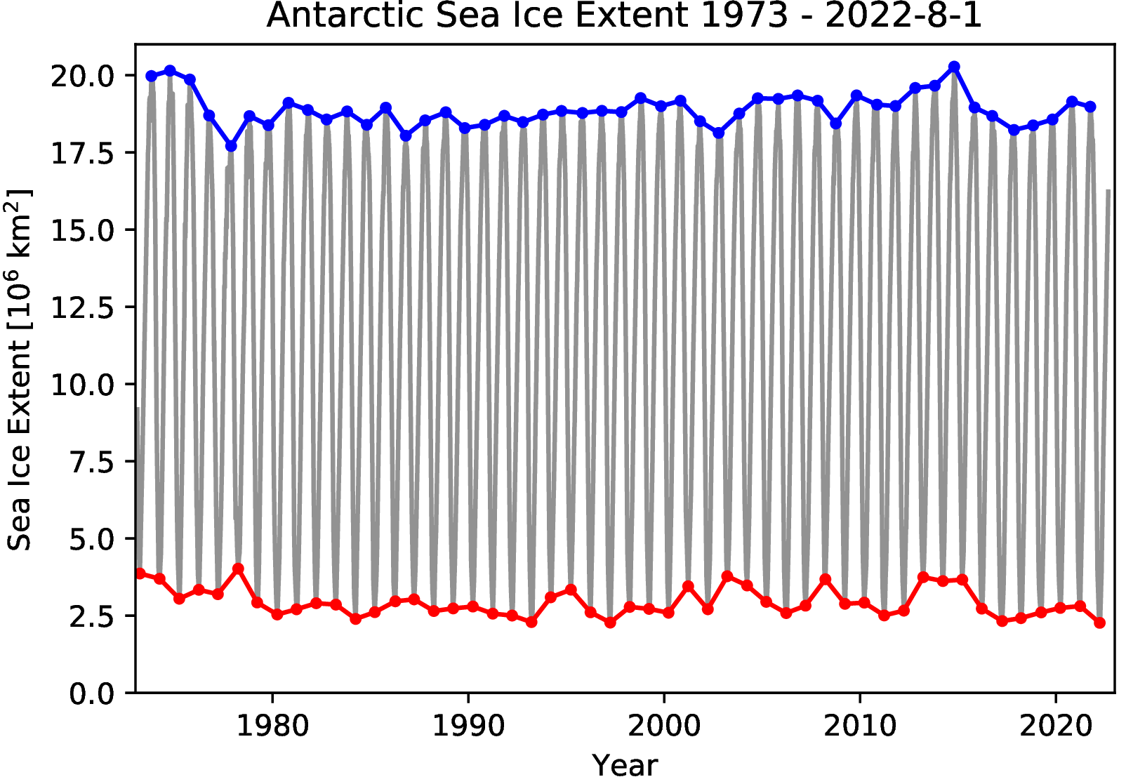 https://seaice.uni-bremen.de/data/amsr2/today/ice_minmax_s.png