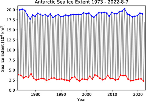 Diagram: Antarctic sea ice extent since 1972