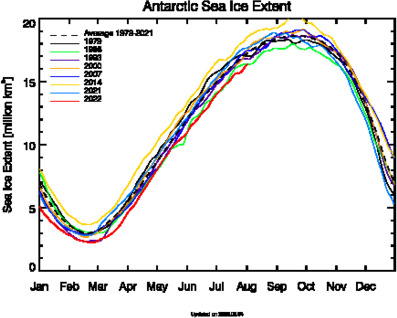 Diagram: Antarctic sea ice extent since 1979